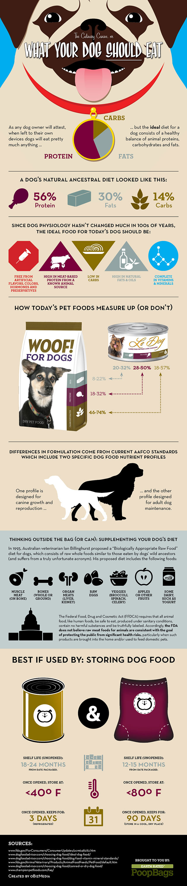 What Your Dog Should Eat by Earth Rated