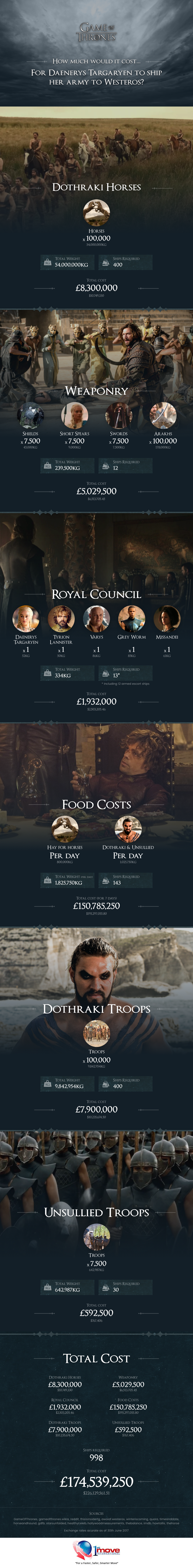 How Much Would it Cost to Ship Daenerys' Army? by 1st Move International