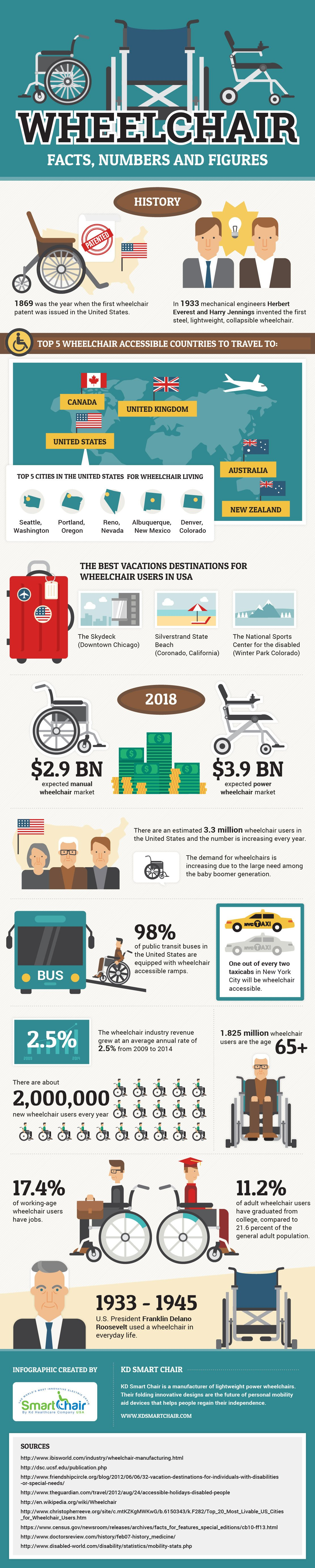 Wheelchair Facts, Numbers and Figures by KD Smart Chair