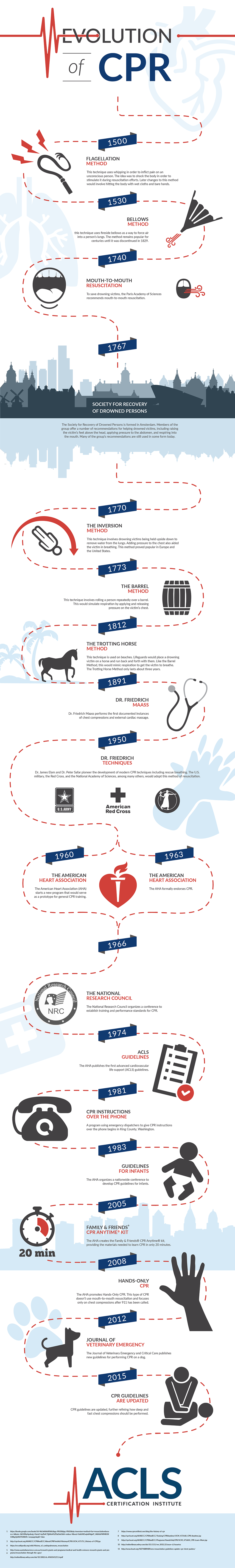 The Evolution of CPR by ACLS Certification Institute