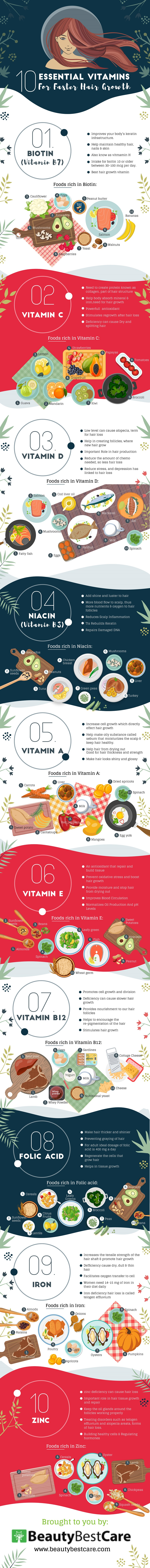 10 Essential Vitamins For Faster Hair Growth by BeautyBestCare