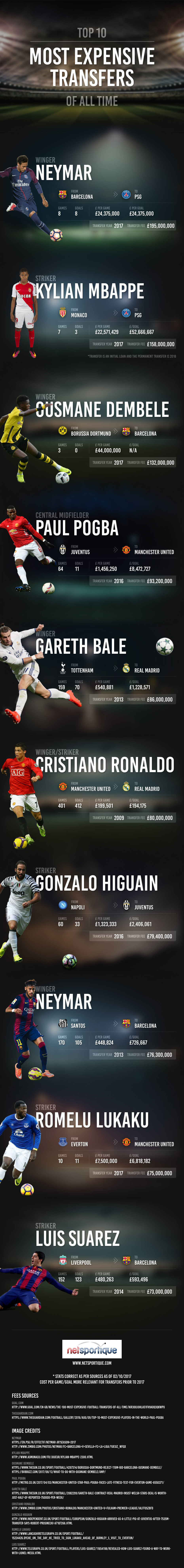 Top 10 Most Expensive Football Transfers of All Time by Netsportique