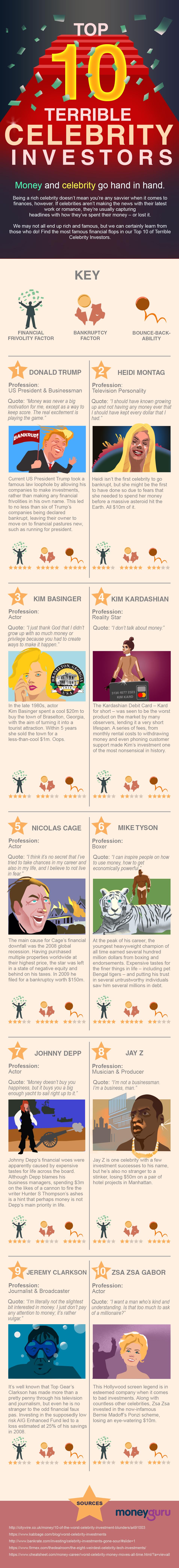 Top 10 Terrible Celebrity Investors by MoneyGuru