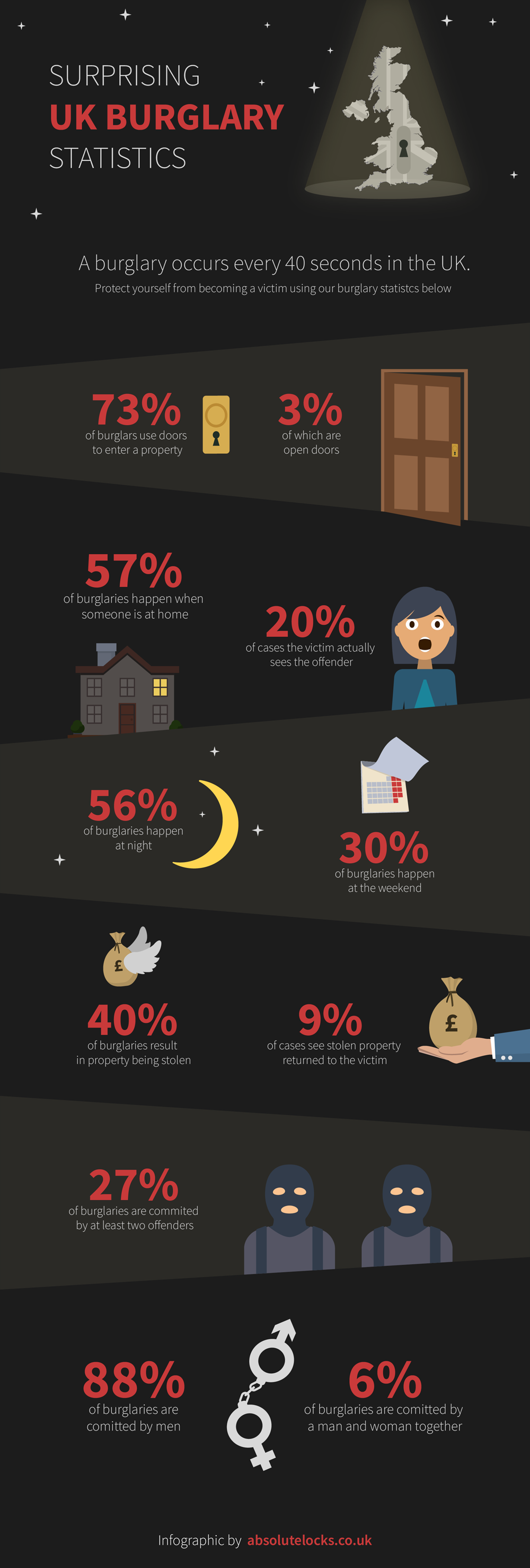 Surprising UK Burglary Statistics by Absolute Locks