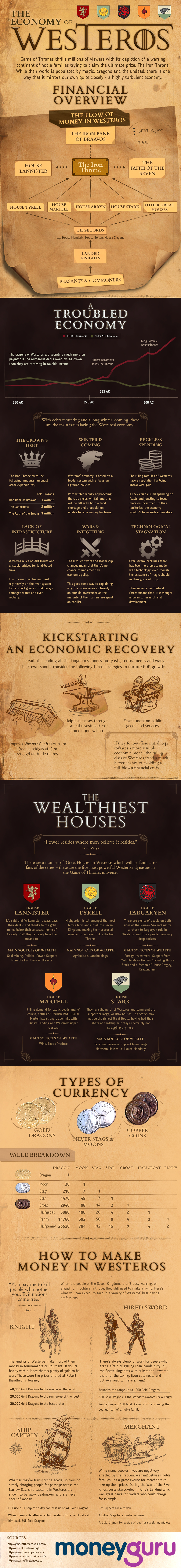 The Economy of Westeros by Money Guru