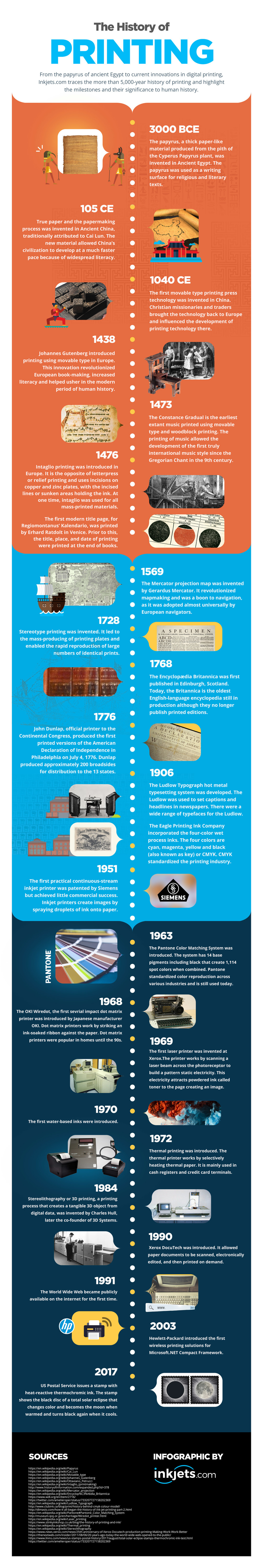 The History of Printing by Inkjets.com