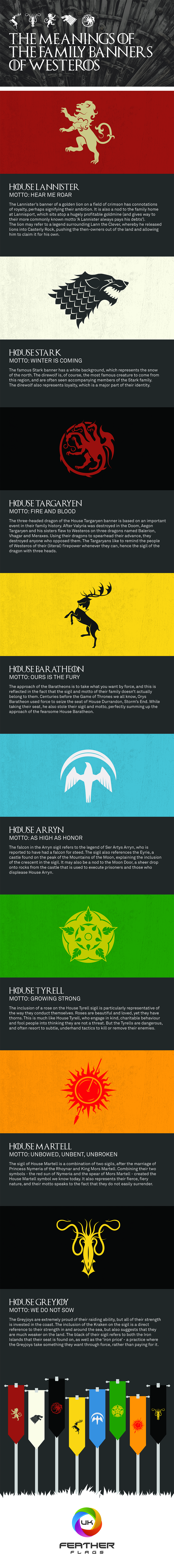 The Meanings of the Family Banners of Westeros