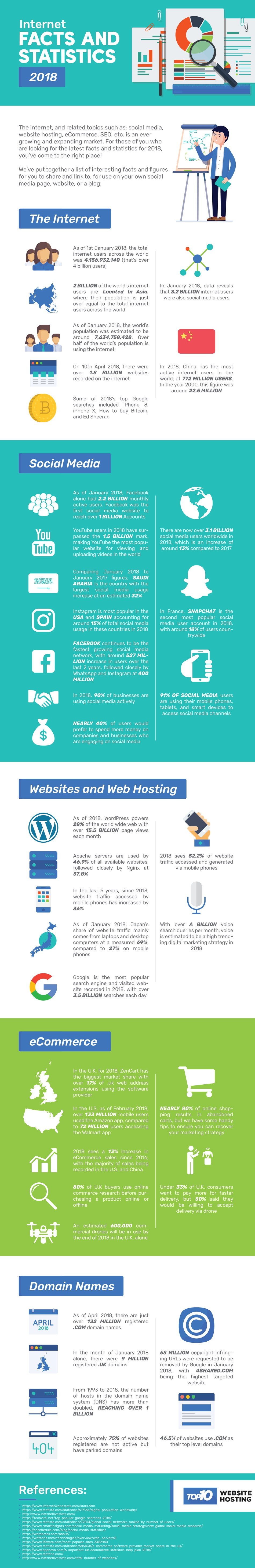 Internet Facts and Statistics 2018 by Top 10 Website Hosting