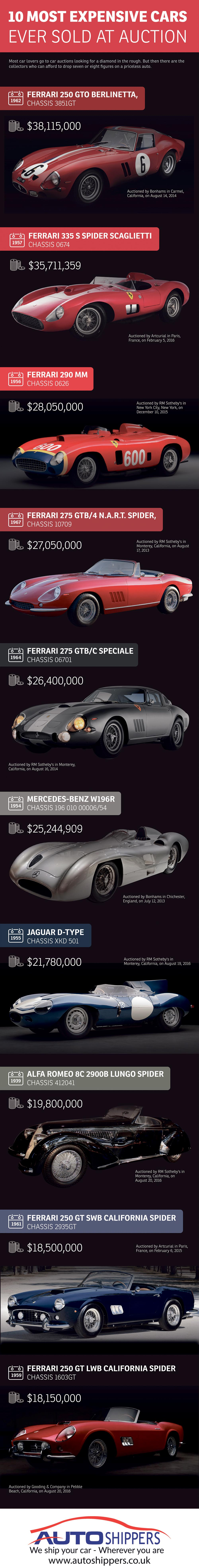 10 Most Expensive Cars Ever Sold at Auction by Auto Shippers