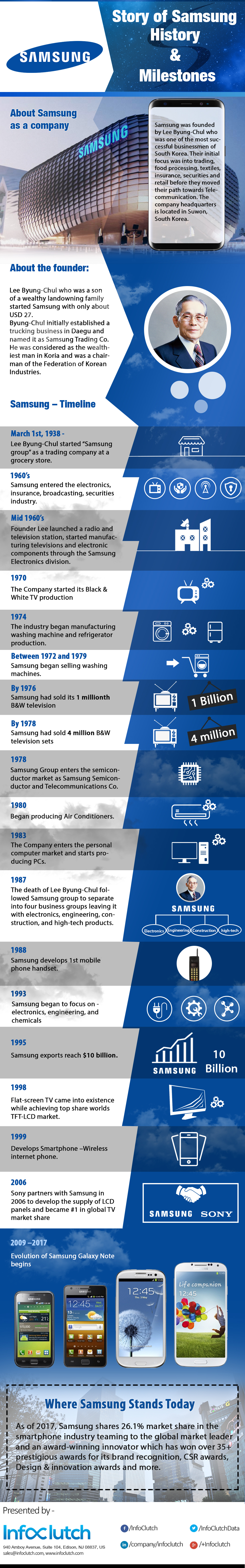 Story of Samsung: History and Milestones