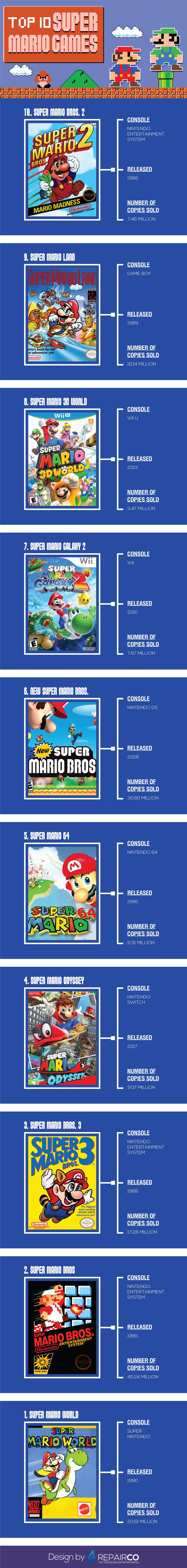 Top 10 Super Mario Games by Repairco