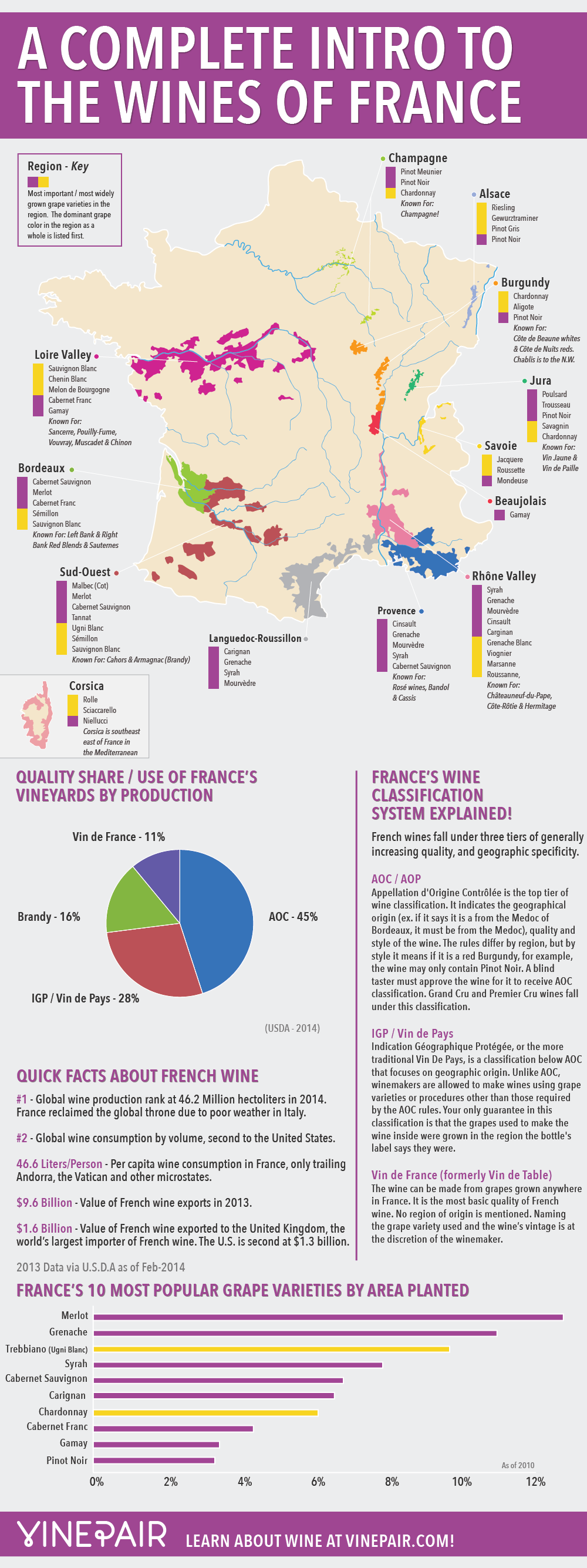 A Complete Intro to the Wines of France by VinePair