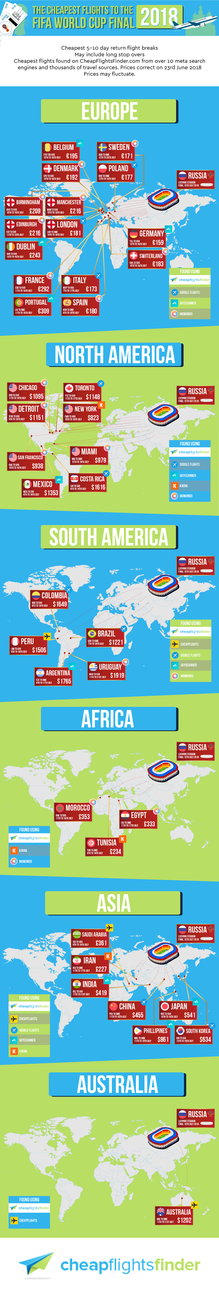 The Cheapest Flights to the Fifa World Cup Final