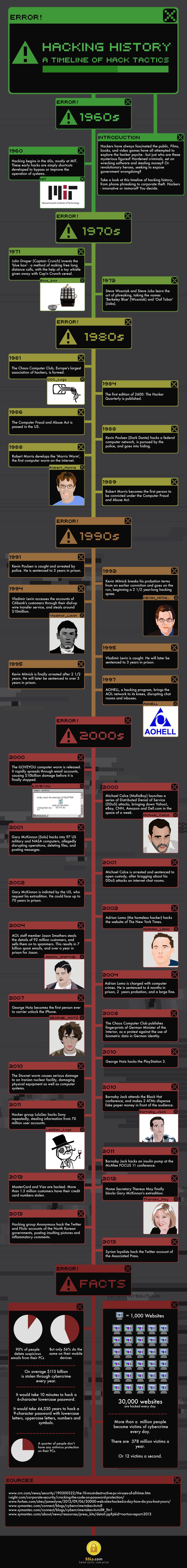 Hacking History: A Timeline of Hack Tactics by SSLs.com