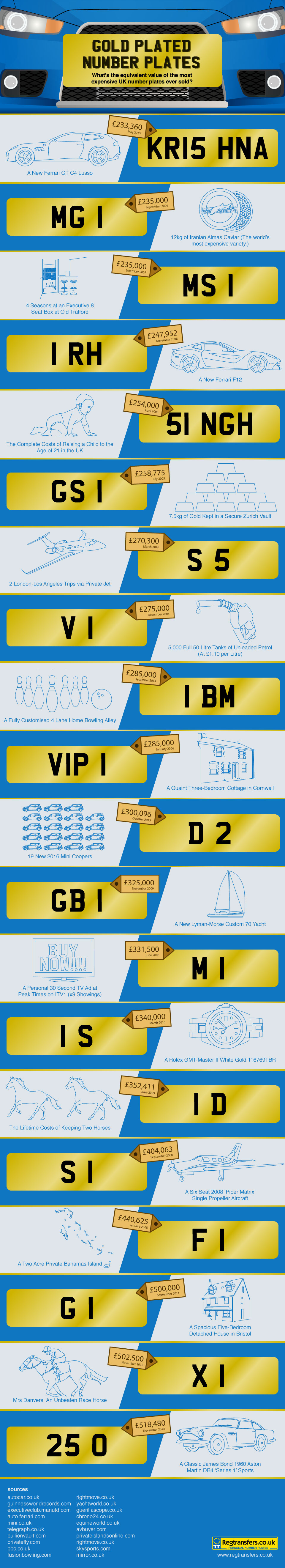 Gold Plated Number Plates by Driving.co.uk