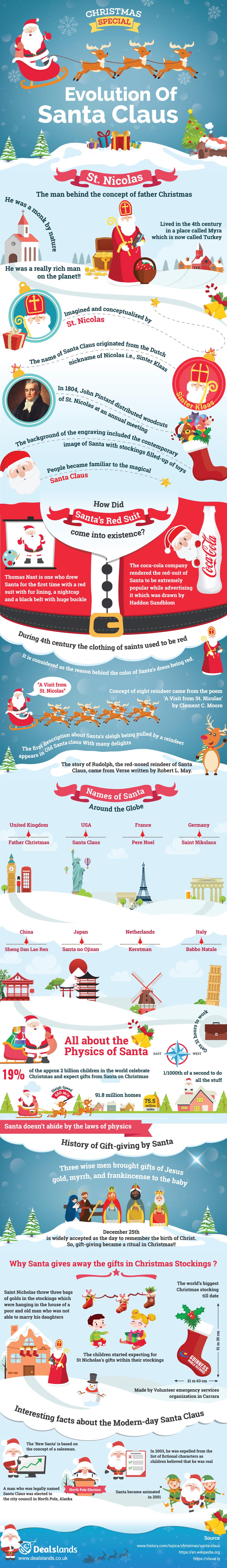 The Evolution Of Santa Claus by Dealslands