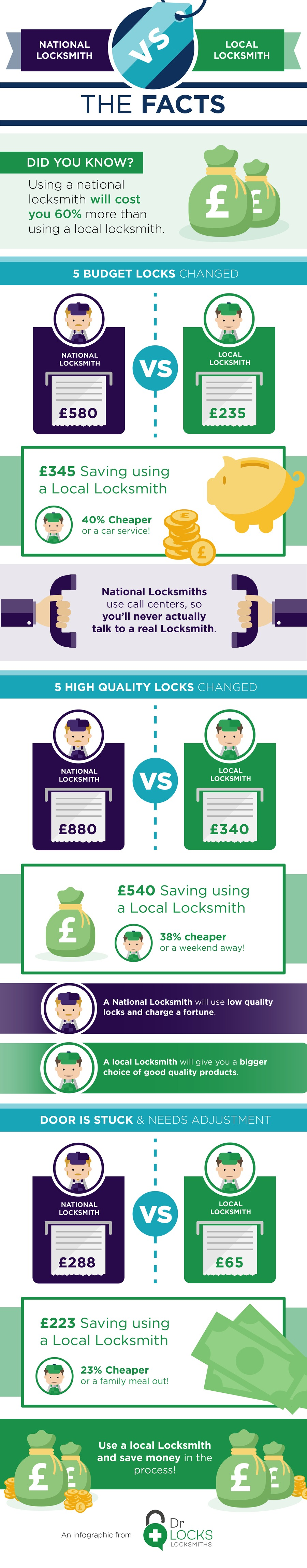 National Locksmith vs Local Locksmith: The Facts by Dr Locks