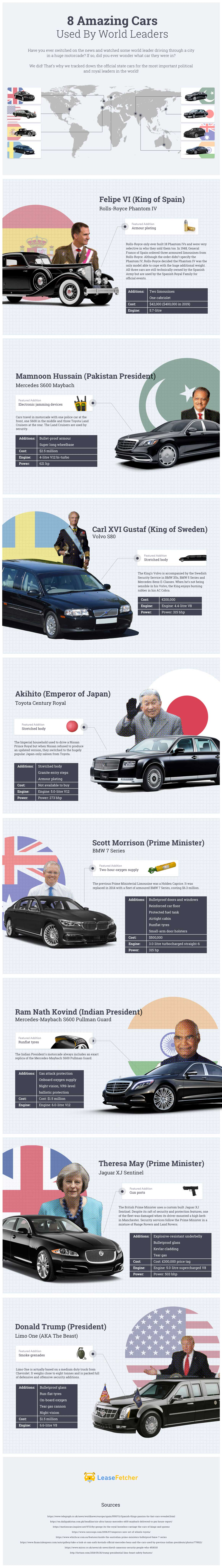 8 Amazing Cars Used by World Leaders from LeaseFetcher