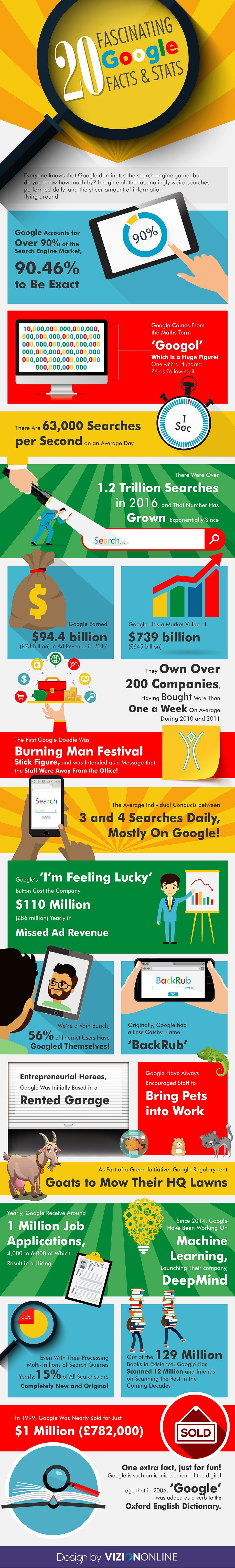 20 Fascinating Google Facts & Stats by VizionOnline