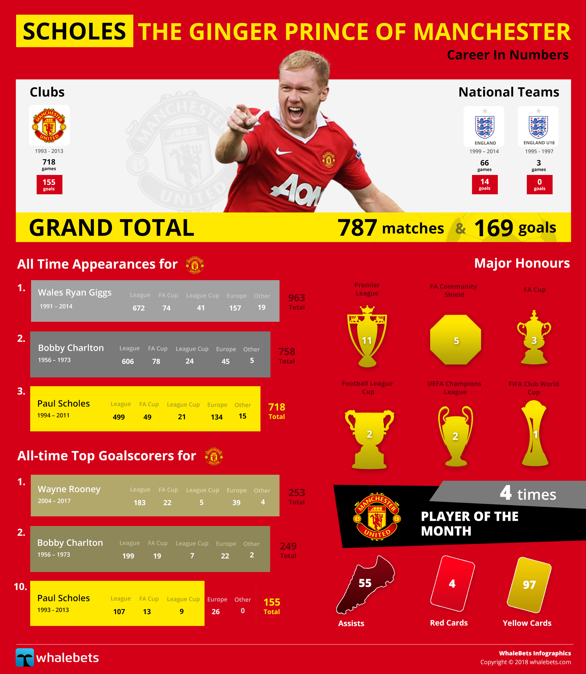 Scholes: The Ginger Prince of Manchester by Whalebets.com