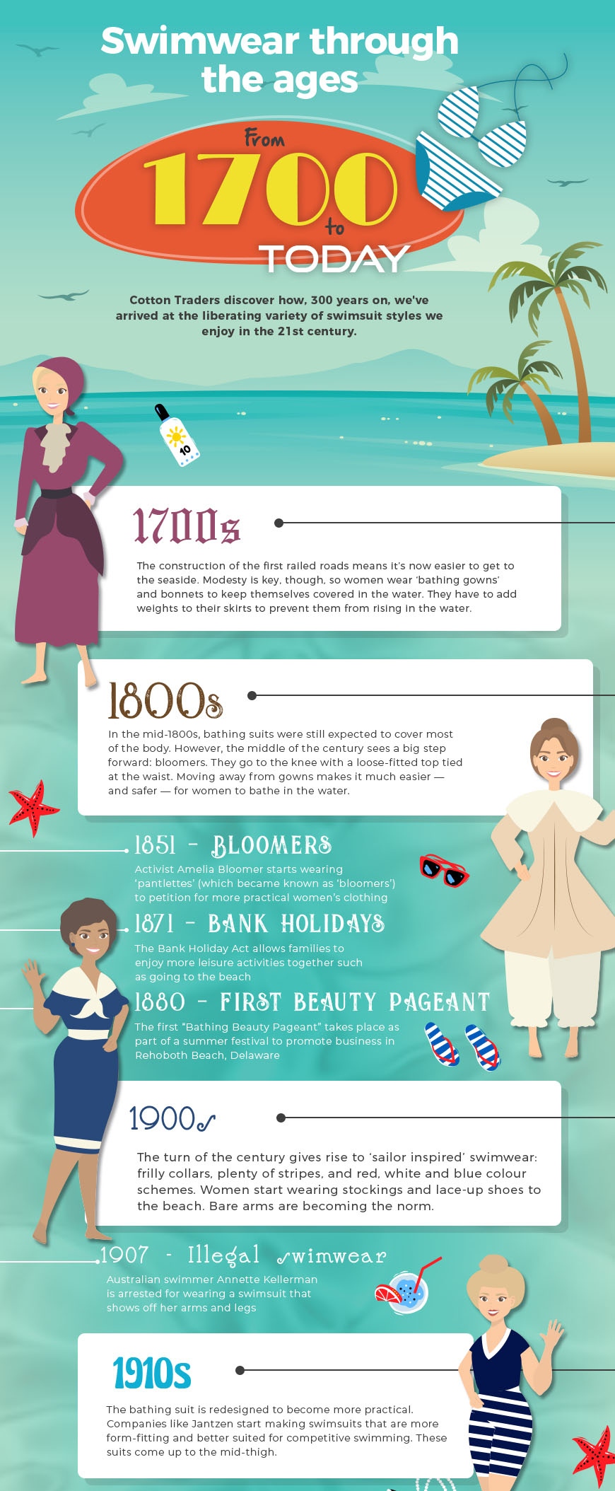 Swimwear Through the Ages by Cotton Traders - Part 1