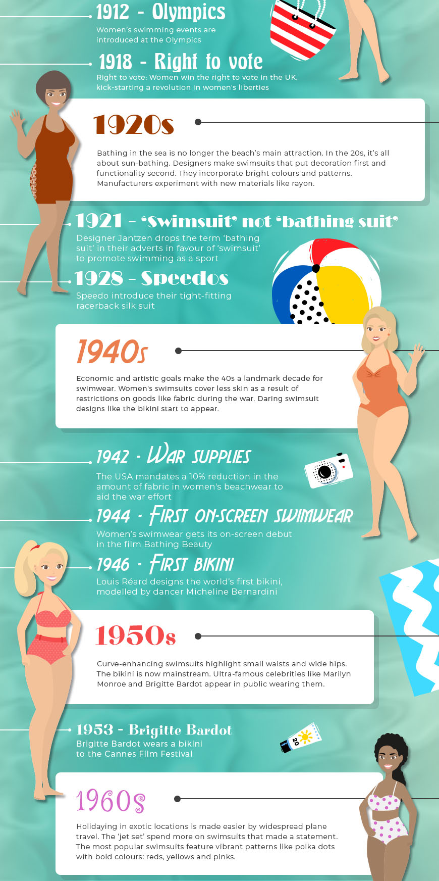 Swimwear Through the Ages by Cotton Traders - Part 2