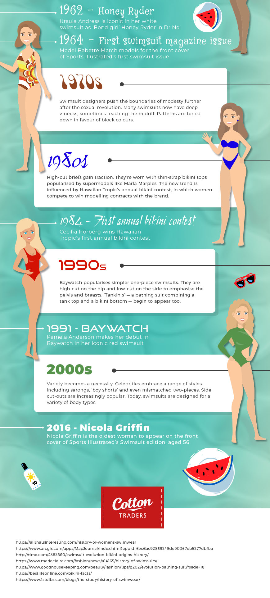 Swimwear Through the Ages by Cotton Traders - part 3