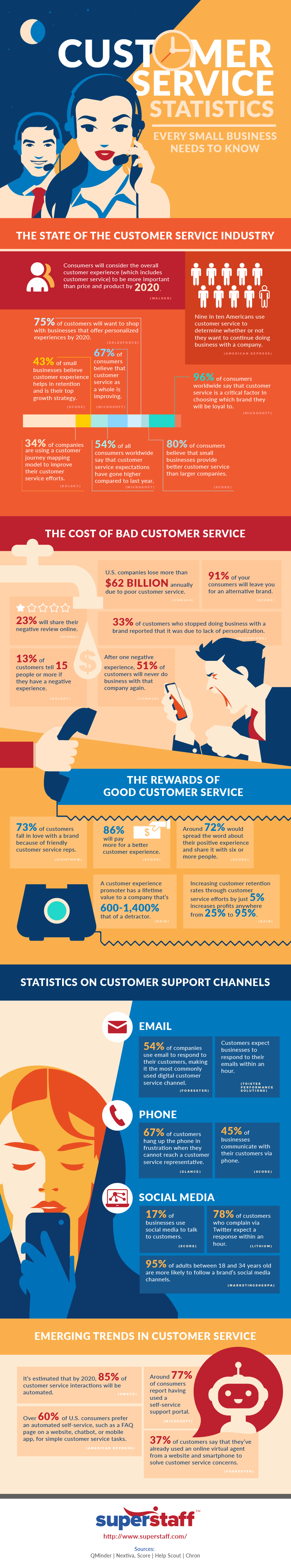 Customer Service Statistics Every Small Business Needs to Know