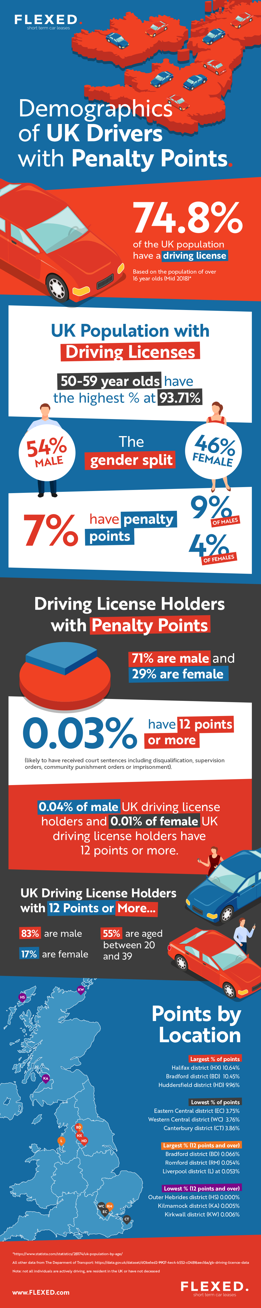 Demographics of UK Drivers With Penalty Points by Flexed