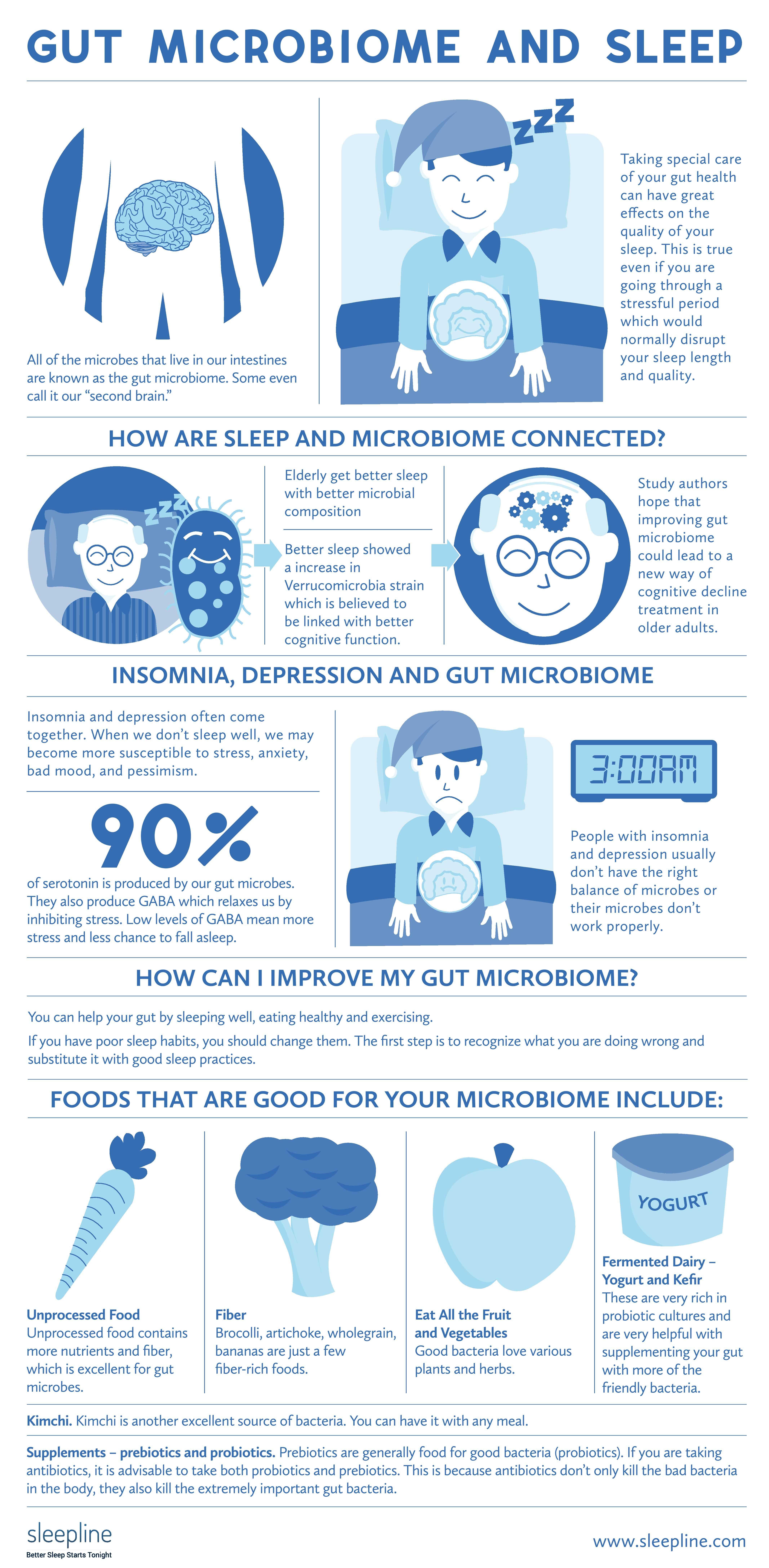 Gut Microbiome And Sleep by Sleepline.com