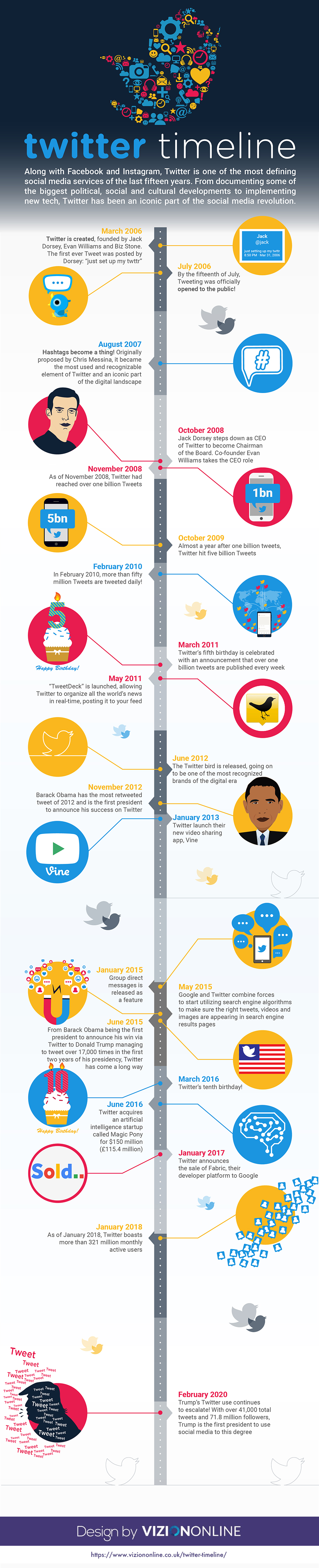 Twitter Timeline: The History of Twitter