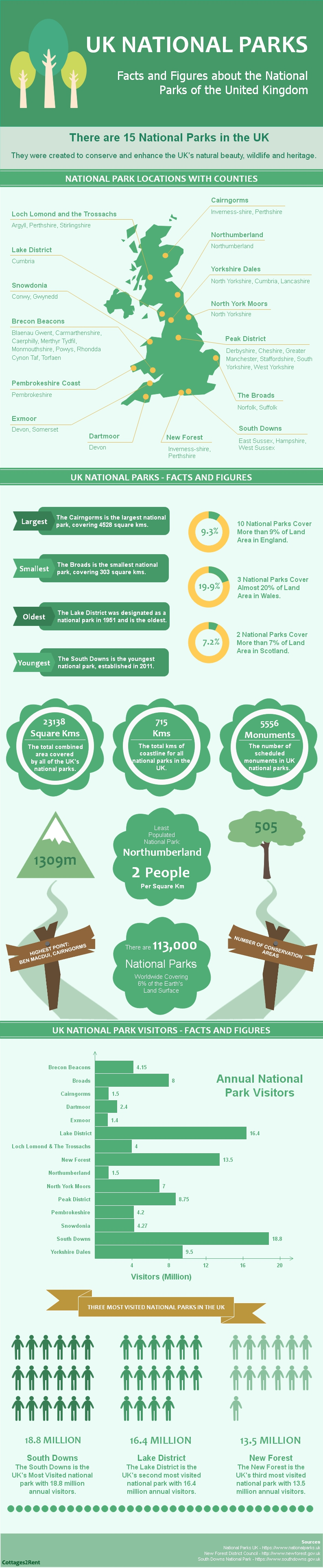 UK National Parks Facts and Figures by Cottages2Rent