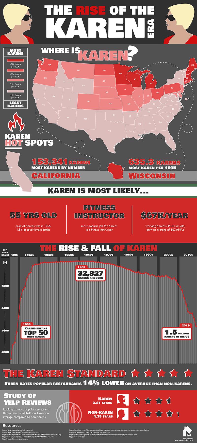 The Rise of the Karen Era