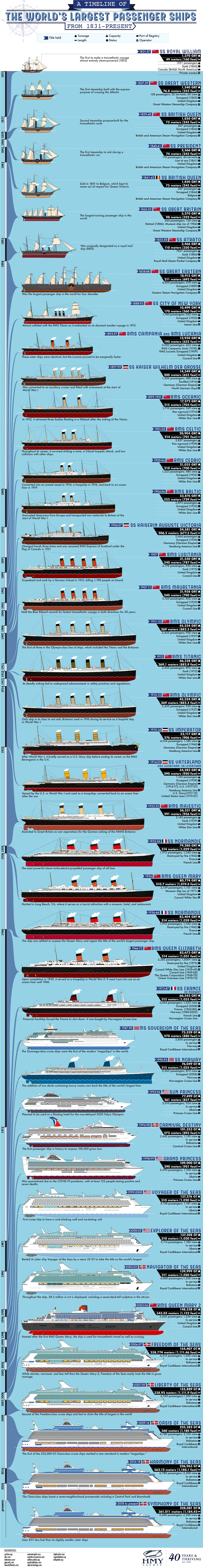 A Timeline of the World's Largest Passenger Ships from 1831 - Present
