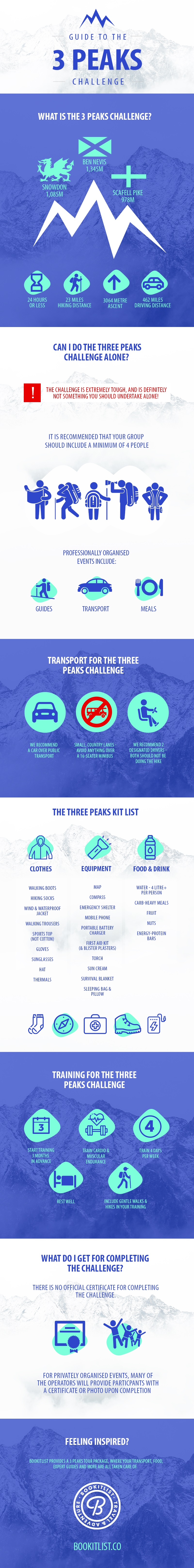 A Guide to the 3 Peaks Challenge by Bookitlist