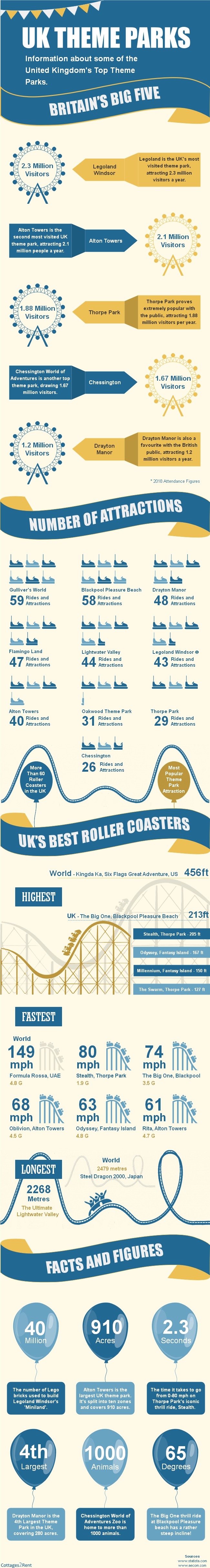 Top Theme Parks in the United Kingdom