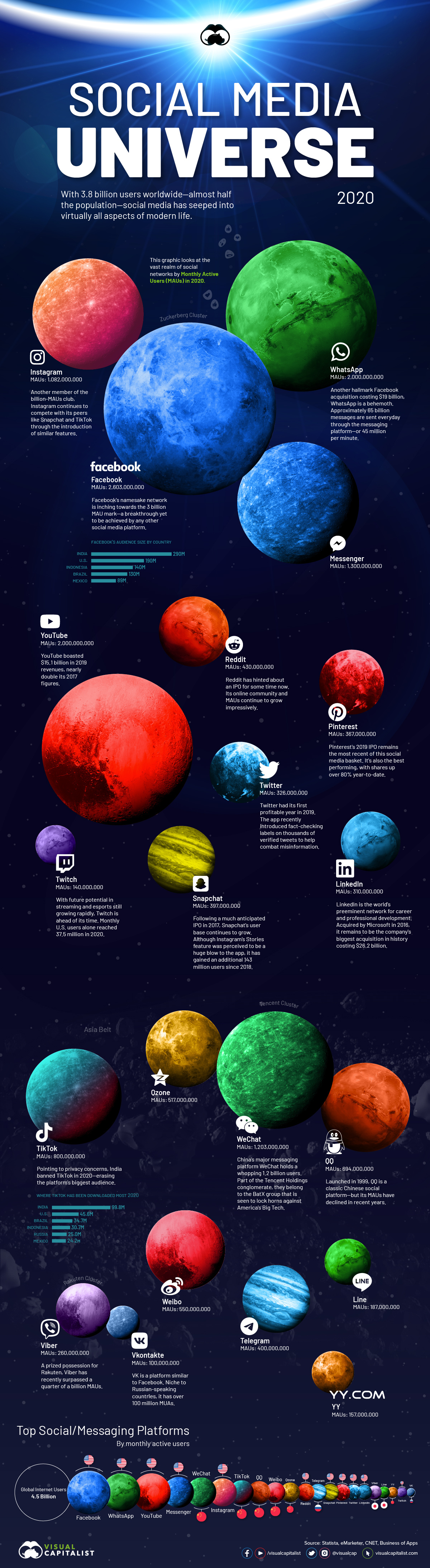 The Social Media Universe 2020 by Visual Capitalist