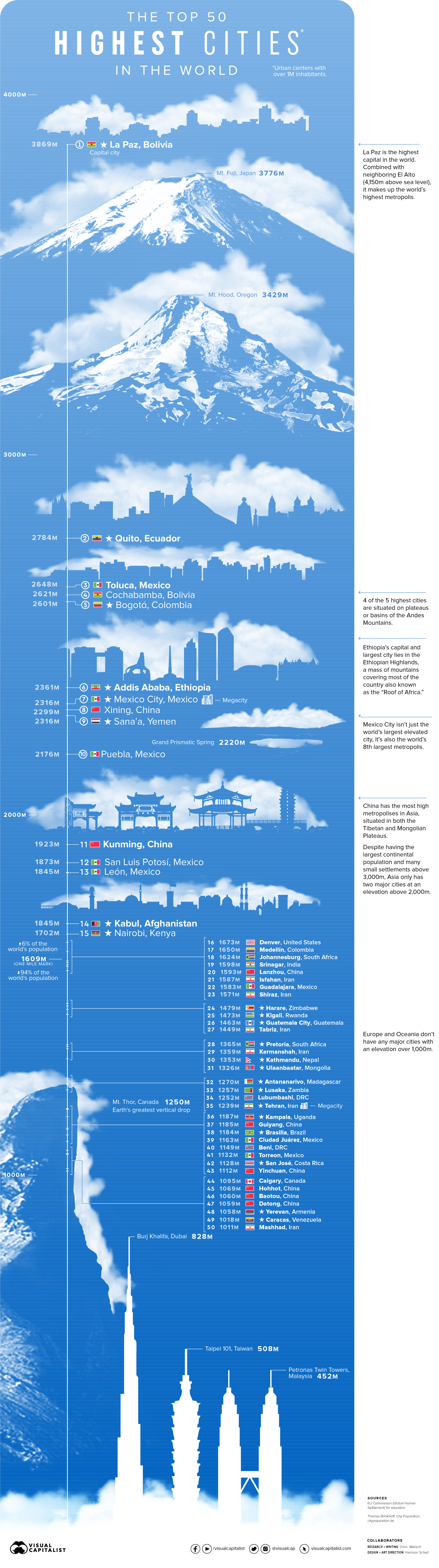 The Top 50 Highest Cities in the World
