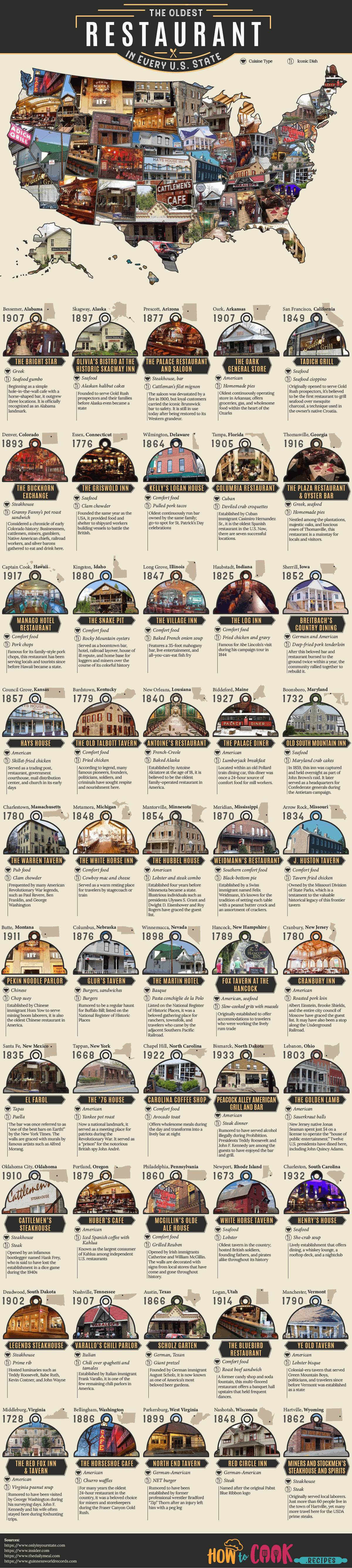 The Oldest Restaurant in Every U.S. State - Infographic