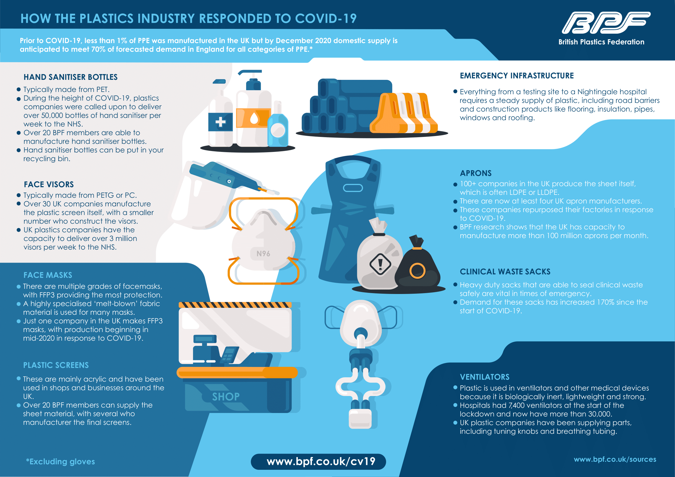 How the Plastics Industry Responded to COVID-19 by BPF