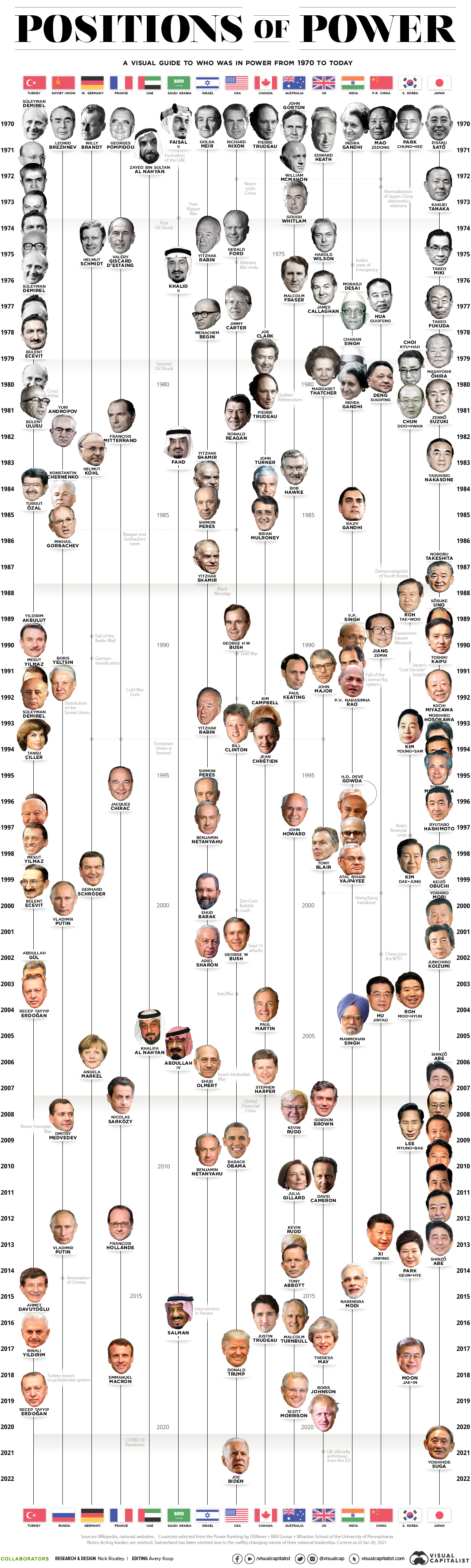 A Visual Guide to Positions of Power (1970-Today)