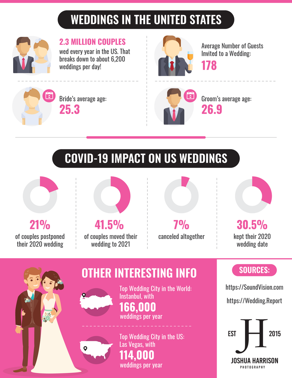 Weddings in the United States by Joshua Harrison