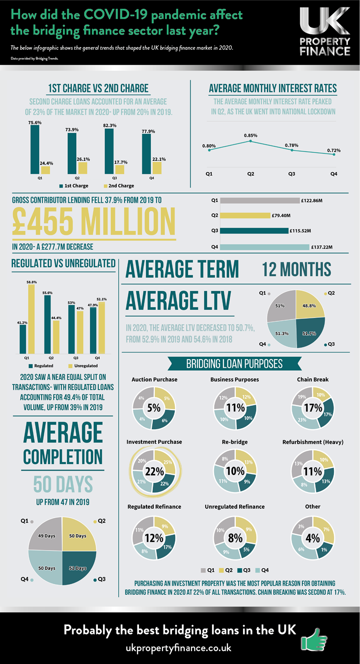 How Did COVID-19 Affect the Bridging Finance Sector Last Year