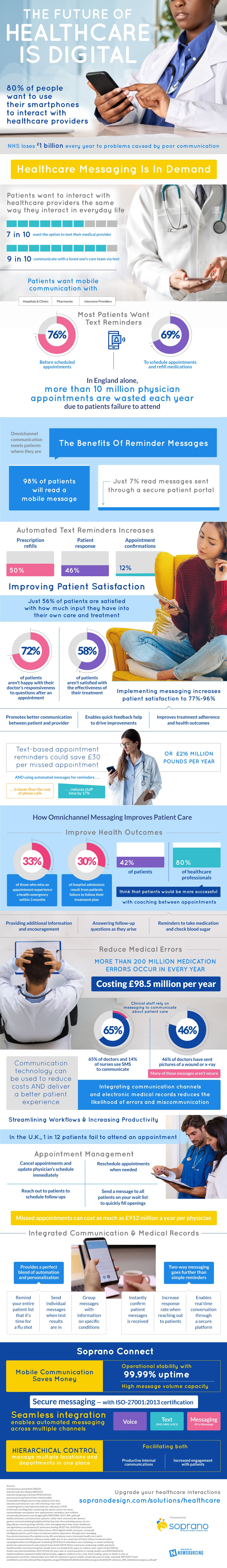 The Future of Healthcare is Digital