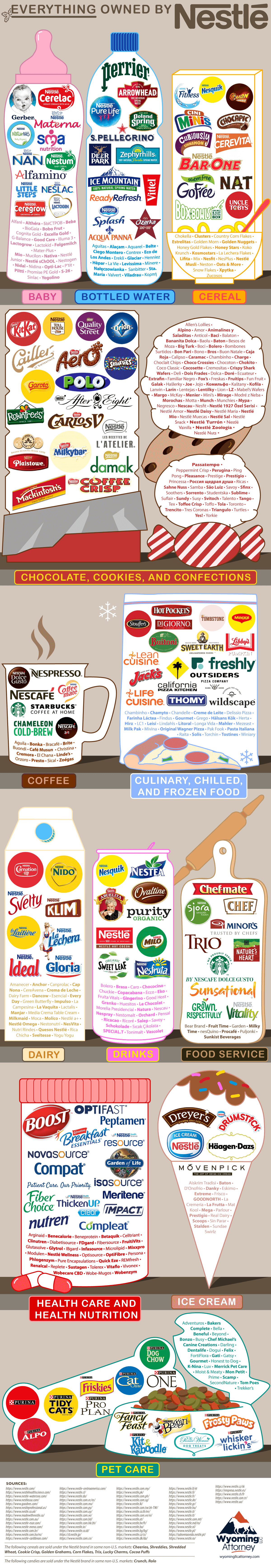 Everything Owned by Nestlé