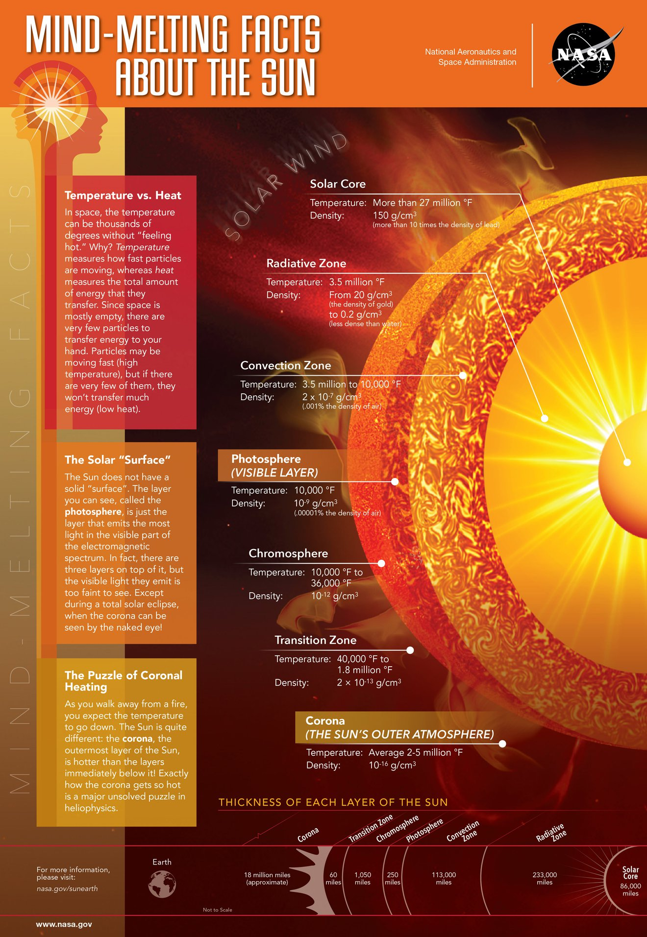 Mind-Melting Facts About the Sun by NASA