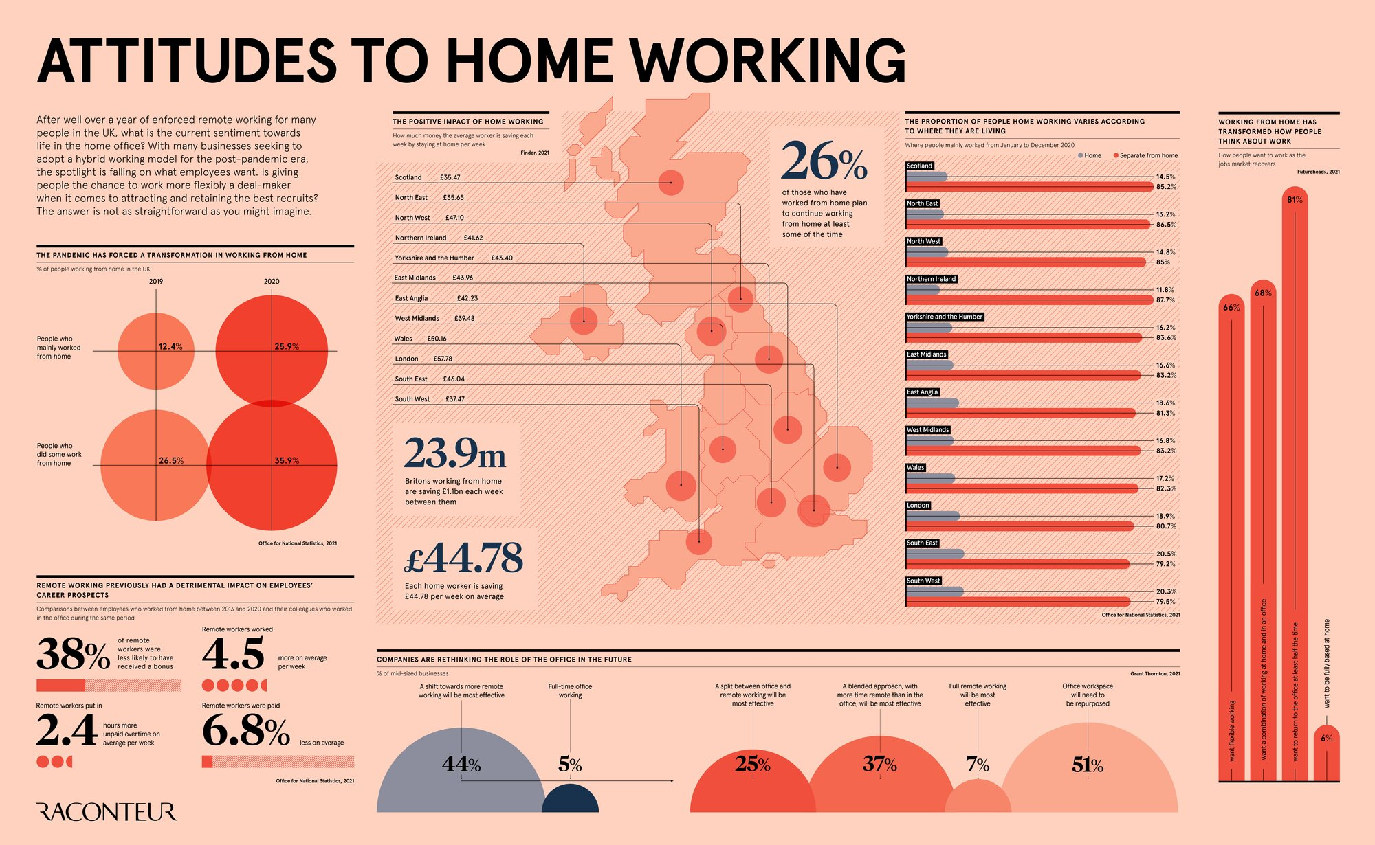 Attitudes To Home Working In The UK