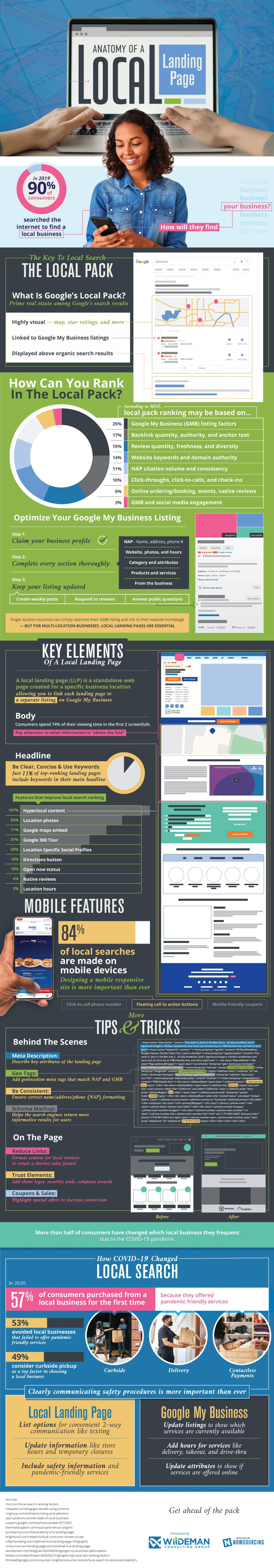 Anatomy of a Local Landing Page - Infographic