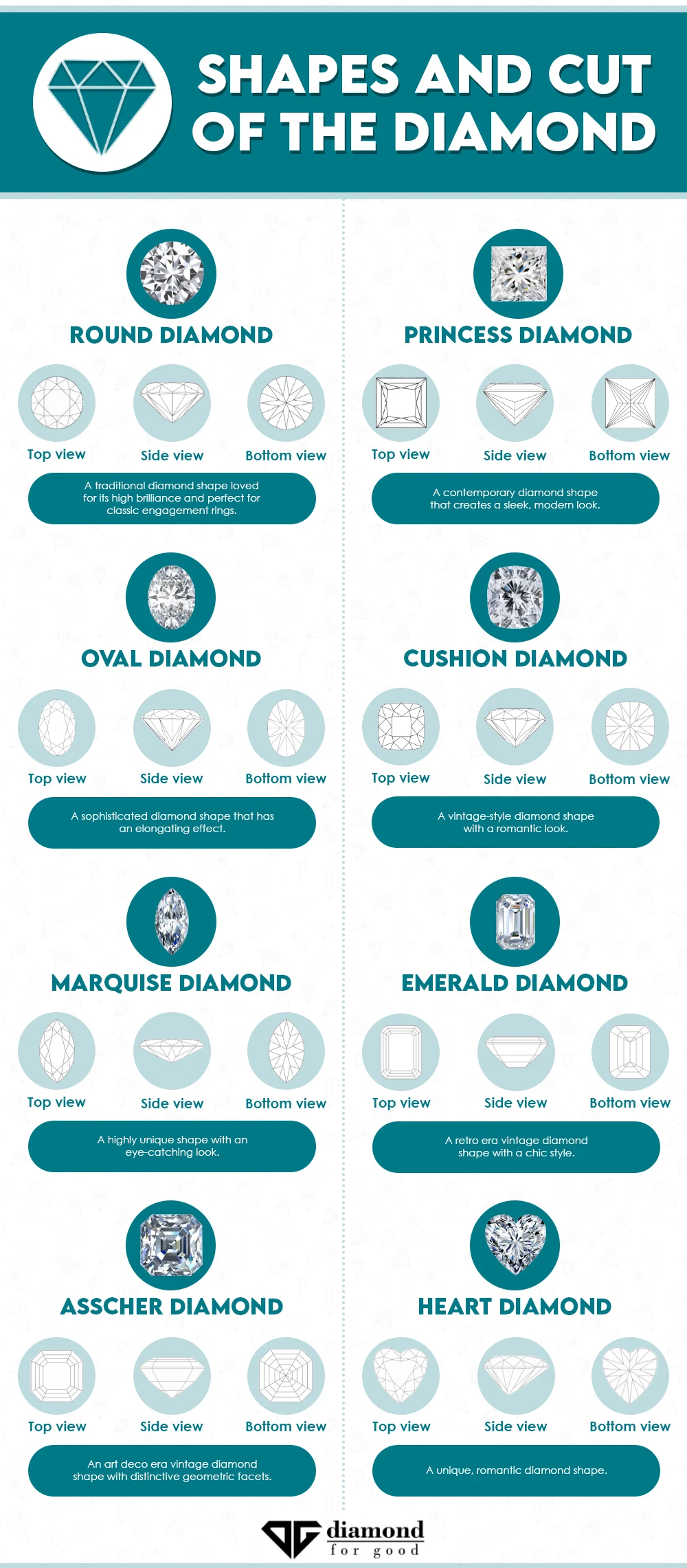 Shapes And Cut Of The Diamond