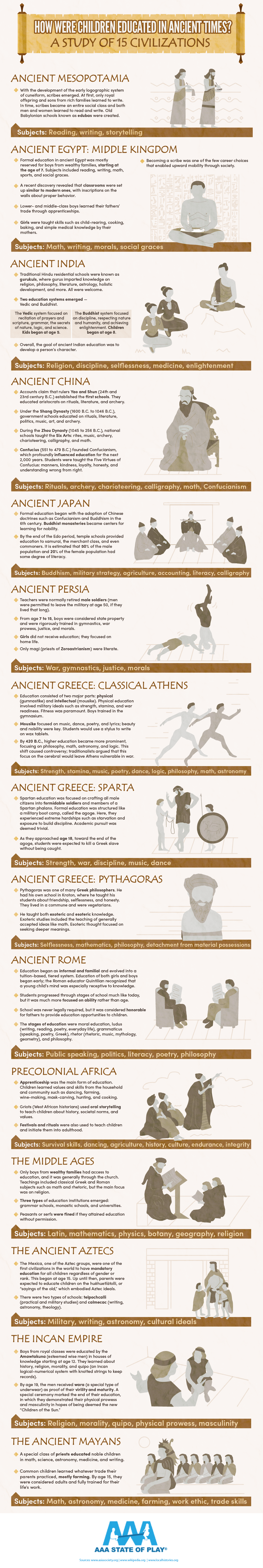 How Were Children Educated in Ancient Times - Infographic